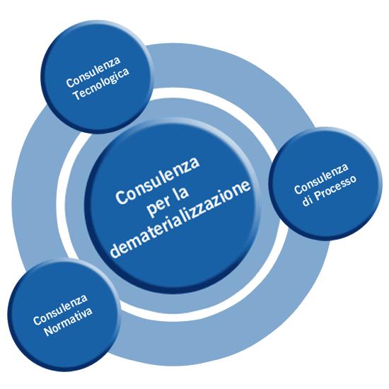 Consulenza tecnologica, normativa e di processo per la dematerializzazione